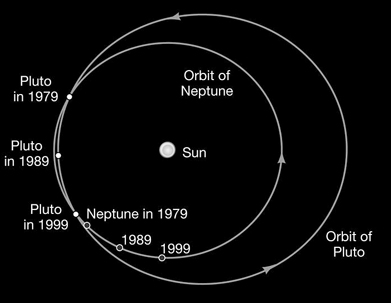 external image pluto-orbit.jpg