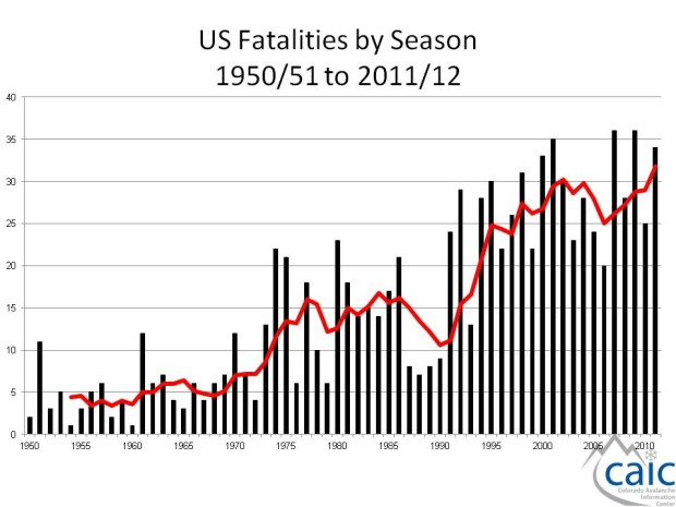 avalanche deaths in usa
