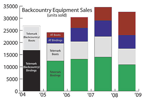 Backcountry Equipment sales 200