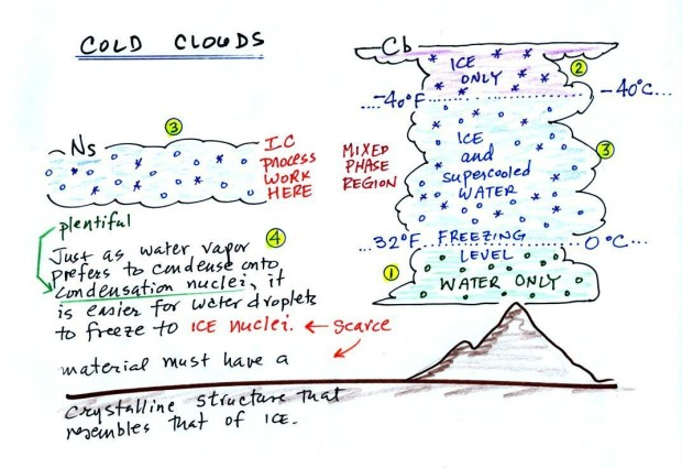 cold_clouds