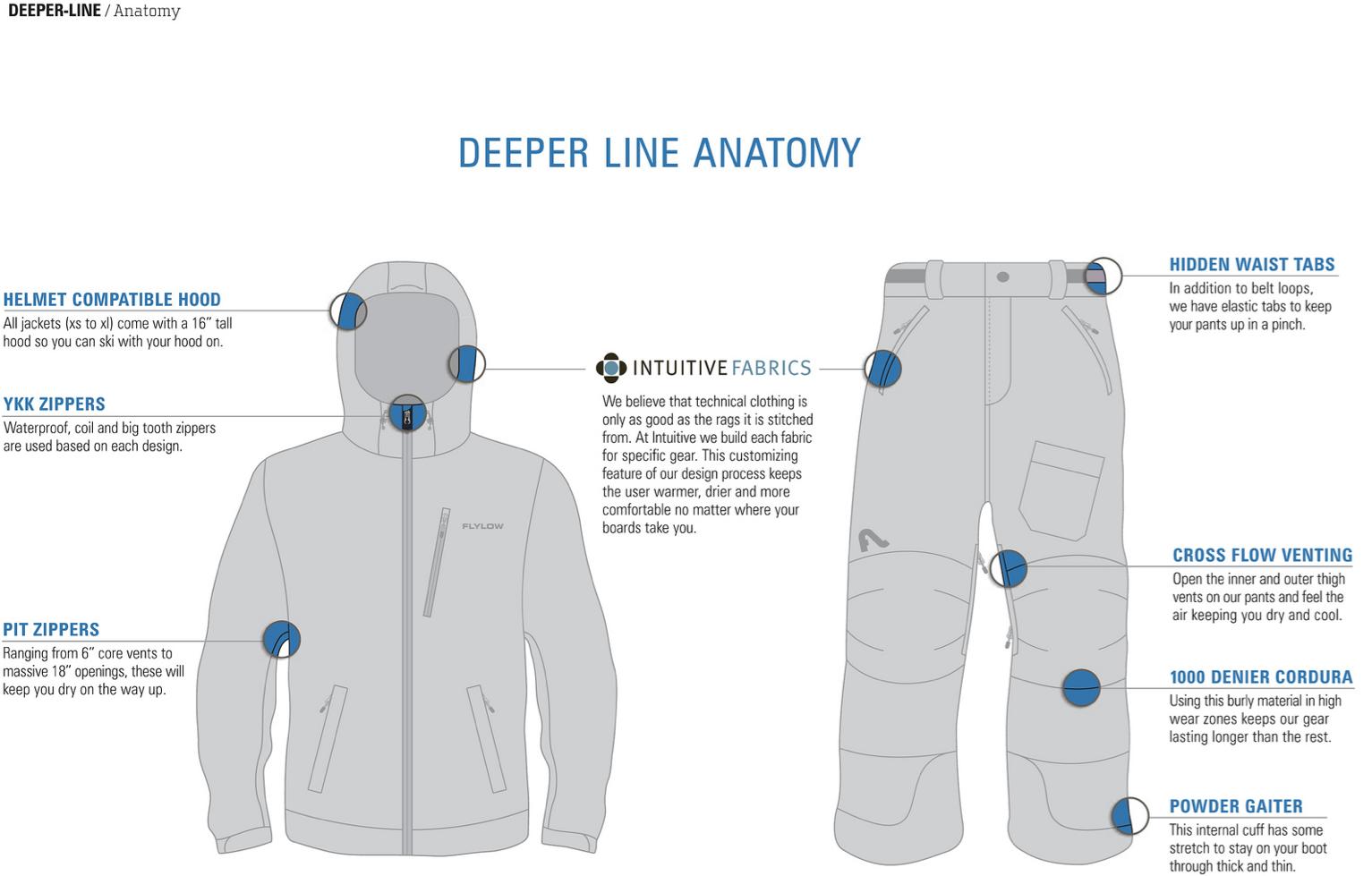 Gear Review: Flylow's 2013/14 Quantum Jacket - SnowBrains