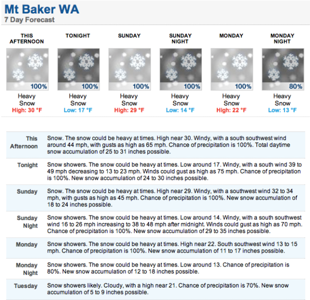 NOAA forecast for Mt. Baker, WA.  September 28th, 2013
