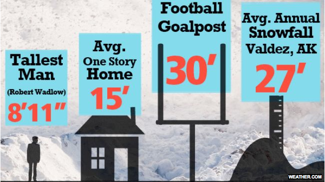 The Snowiest Cities In America SnowBrains - Alaska weather averages