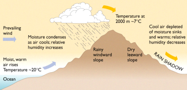 How Orographic Lift works.