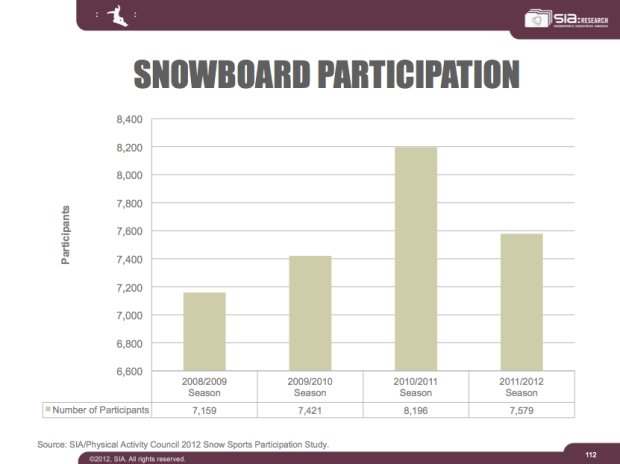 participants in snowboarding