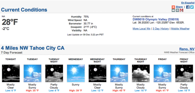 Nothing in the forecast for next 10 days...