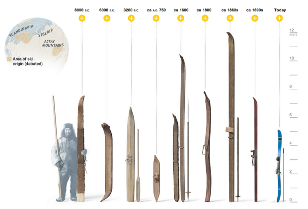 timeline of skiing