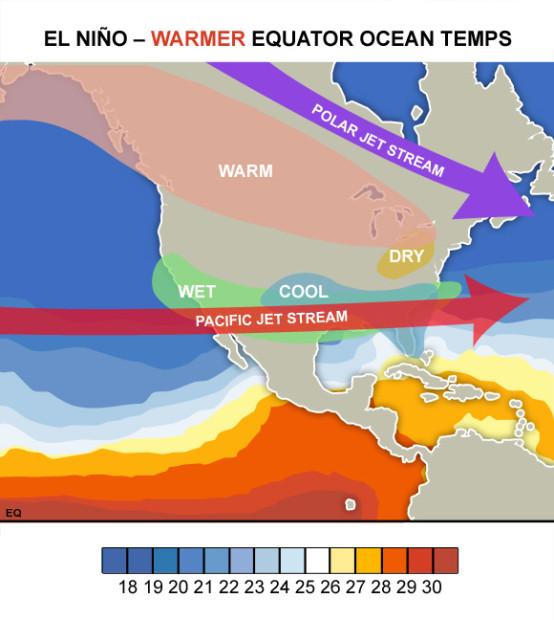 Typical El Niño pattern in North America.