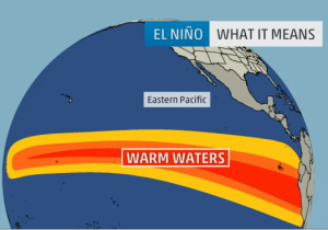 El Niño water warming pattern.