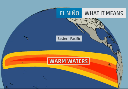 El Niño water warming pattern.