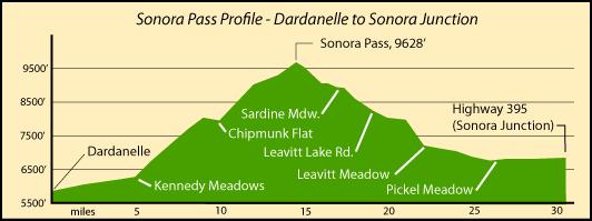 sonora_pass_profile