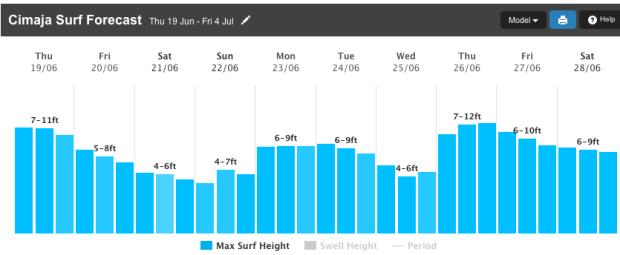 cimaja java surf forecast