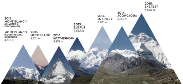 "Kilian's ""Summits of My Life"" project."