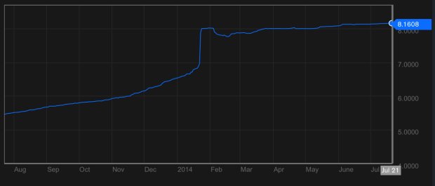 Official Argentina Peso vs Dollar graph over the past year.  The peso went into a freefall this past February.