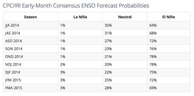 When will El Nino happen?  Most likely starting in October 2013 and going until April 2014