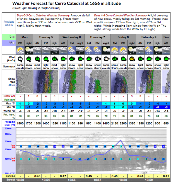 Bariloche forecast this week