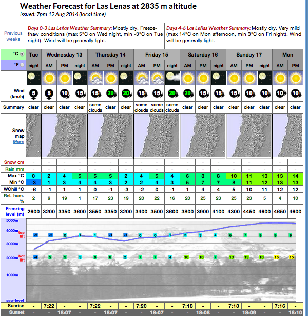 las lenas forecast