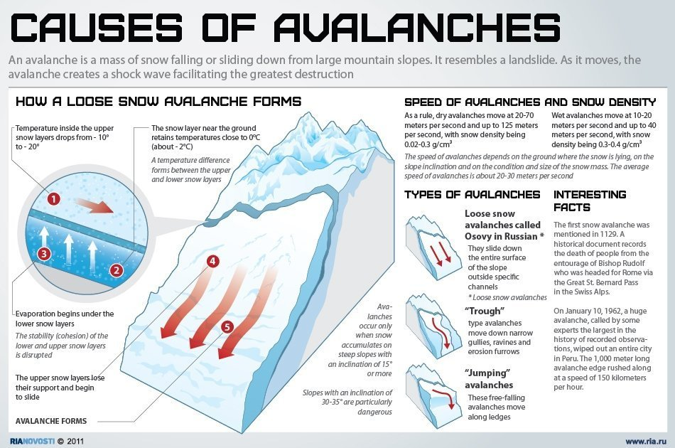 Avalanche Cause Diagram - All Kind Of Wiring Diagrams •