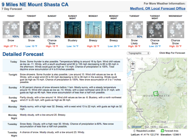 "Mt. Shasta, CA forecast showing up to 15"" today and tonight."