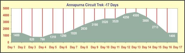 The Annapurna Trekking Circuit elevations.