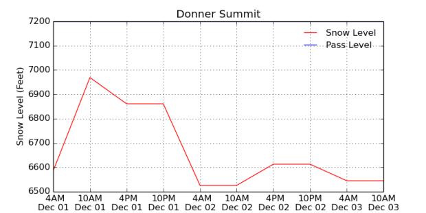 Snow Level forecast for Lake Tahoe region.
