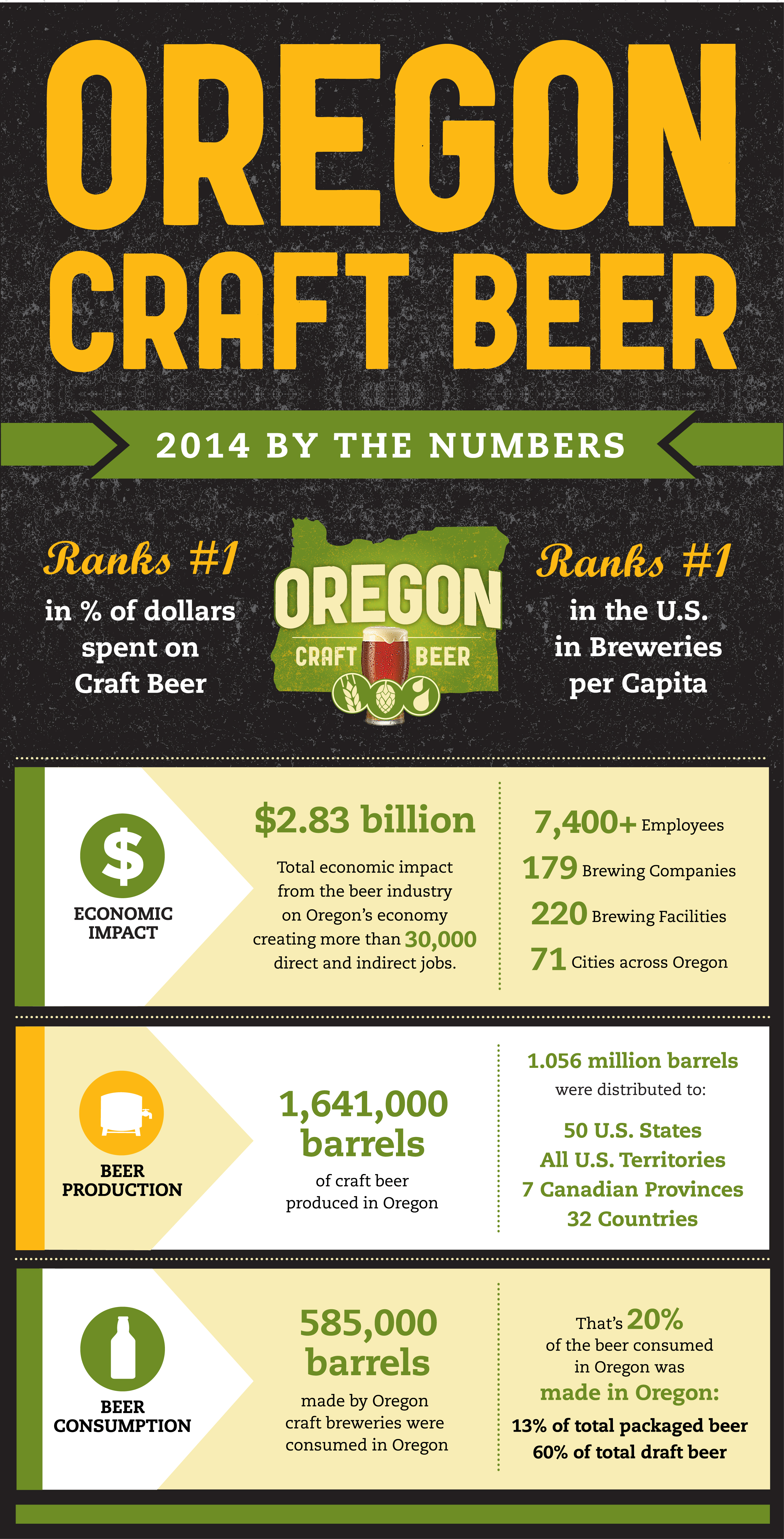 ORCraftBeer-infographic-300dpi