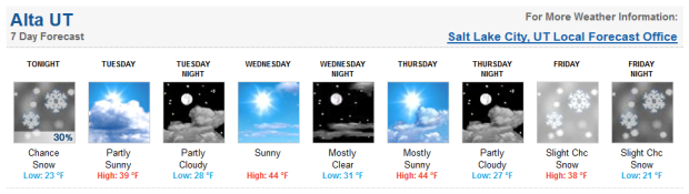 Alta forecast for the upcoming week