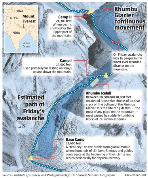 Another angle on last year's deadly avalanche.