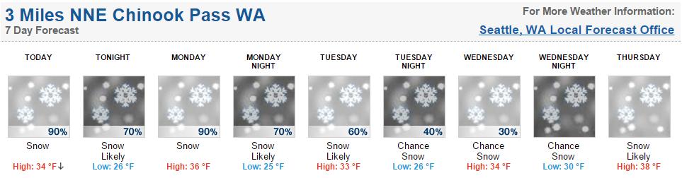 Forecast!
