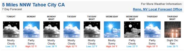 Squaw forecast