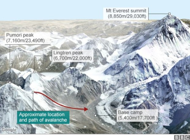 This image shows exactly where the avalanche camp from that killed 18 at Everest base camp on Saturday.