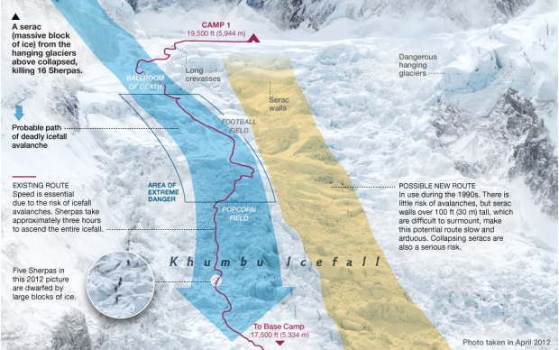 The avalanche that killed 16 Sherpa last year in blue and the new route this year that was destroyed by the earthquake in yellow.