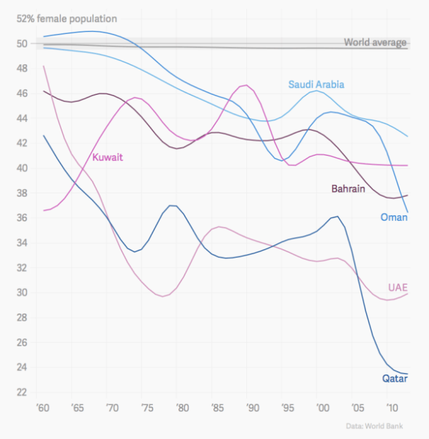 Graph showing the world female average along with countries with strong male populations, more faithful,