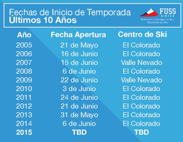 Historic opening dates for El Colorado.