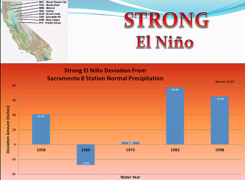 Graph of the 5 El Ninos on record in California showing 4 of 5 with above average precipitation in California.