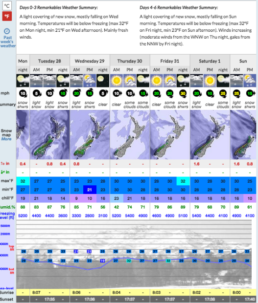 Remarkables, NZ forecast showing a couple inches of snow in the next couple of days.