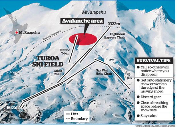 Ruapehu avalanche today.