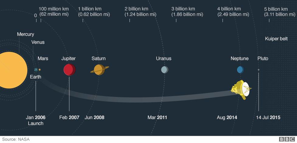 new horizons spacecraft speed -#main