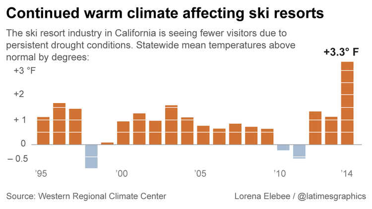 Rising temperatures in California are not helping snowfall.