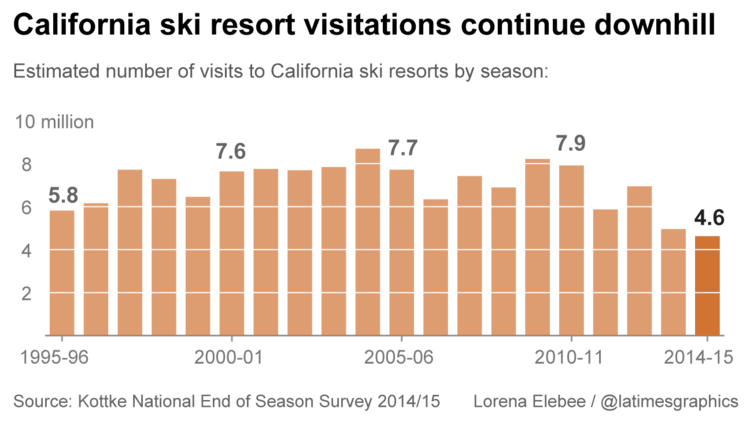 Skier visits in California are dropping, especially in the past 4 drought years.