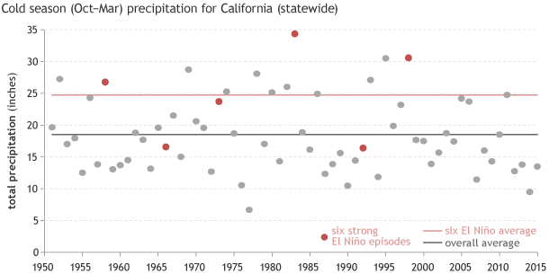 October-March precipitation in California each year since 1950 (gray dots), including 6 strong El Niño episodes (red dots). The average precipitation during the 6 El Niño episodes (red line) was much higher than the 1951-2014 average (gray line), but even so, some individual years were below average. NOAA Climate.gov graph based on analysis of U.S. Climate Division data (nClimDiv) by Deke Arndt.