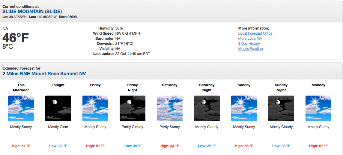 The current forecast for 9,650' on Mt. Rose shows no freezing temps for the next 5 days..