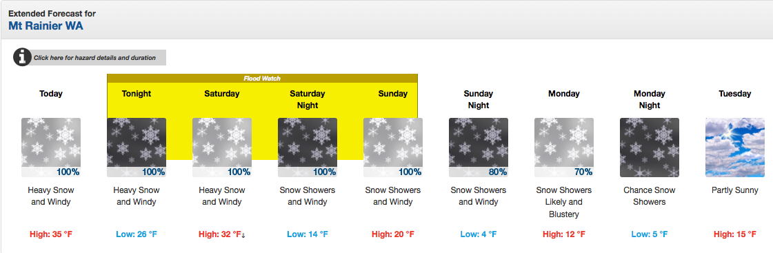 Mt. Rainier Forecast