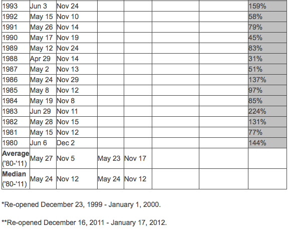 Opening and closing dates since 1980 for Tioga Pass, CA.