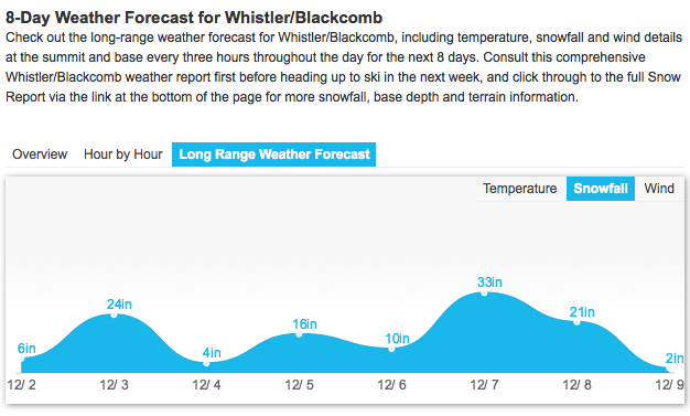 "115"" of snow forecast for Whistler next 7 days. image: opensnow.com"