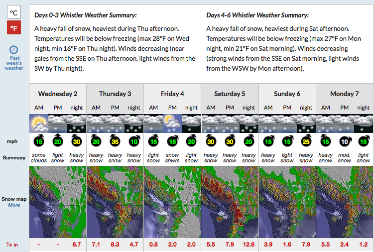 "115"" of snow forecast for Whistler next 7 days. image: snow-forecast.com"