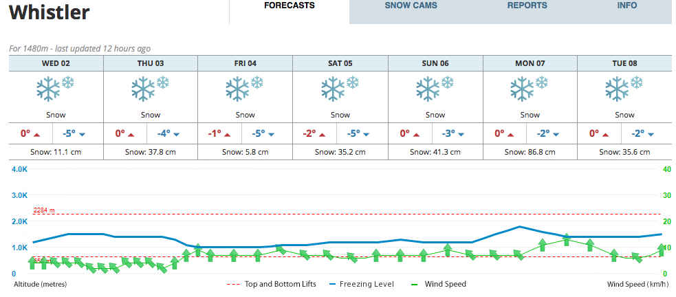 "Mountainwatch.com is forecasting 92"" of snow in the next 7 days:"