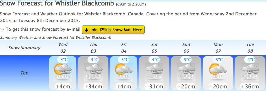"J2ski.com is forecasting 55"" of snow in the next 7 days:"
