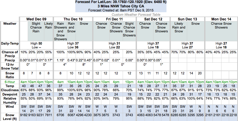 Graph of forecast snow levels for the base of Squaw Valley.