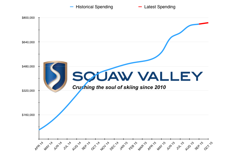 """Squaw Valley's spending to support """"Save Olympic Valley"""" a non-profit created to fight the incorporation movement."""